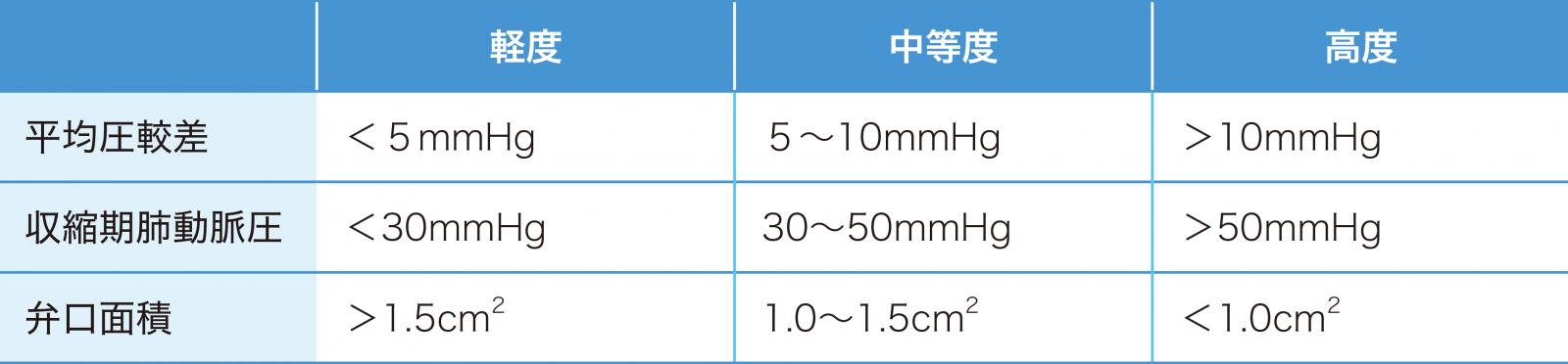 僧帽弁狭窄症の重症度分類