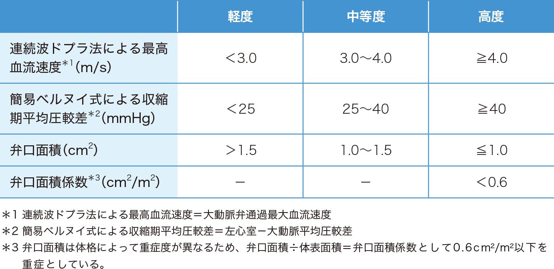 大動脈弁狭窄症の重症度分類