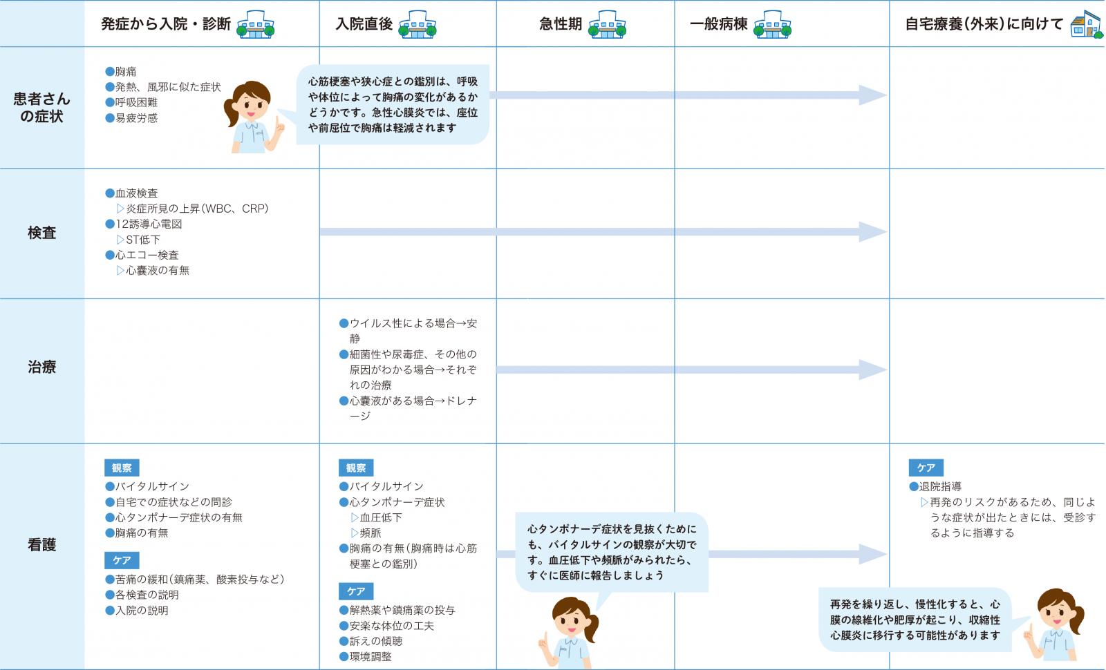 急性心膜炎の看護の経過 一覧表