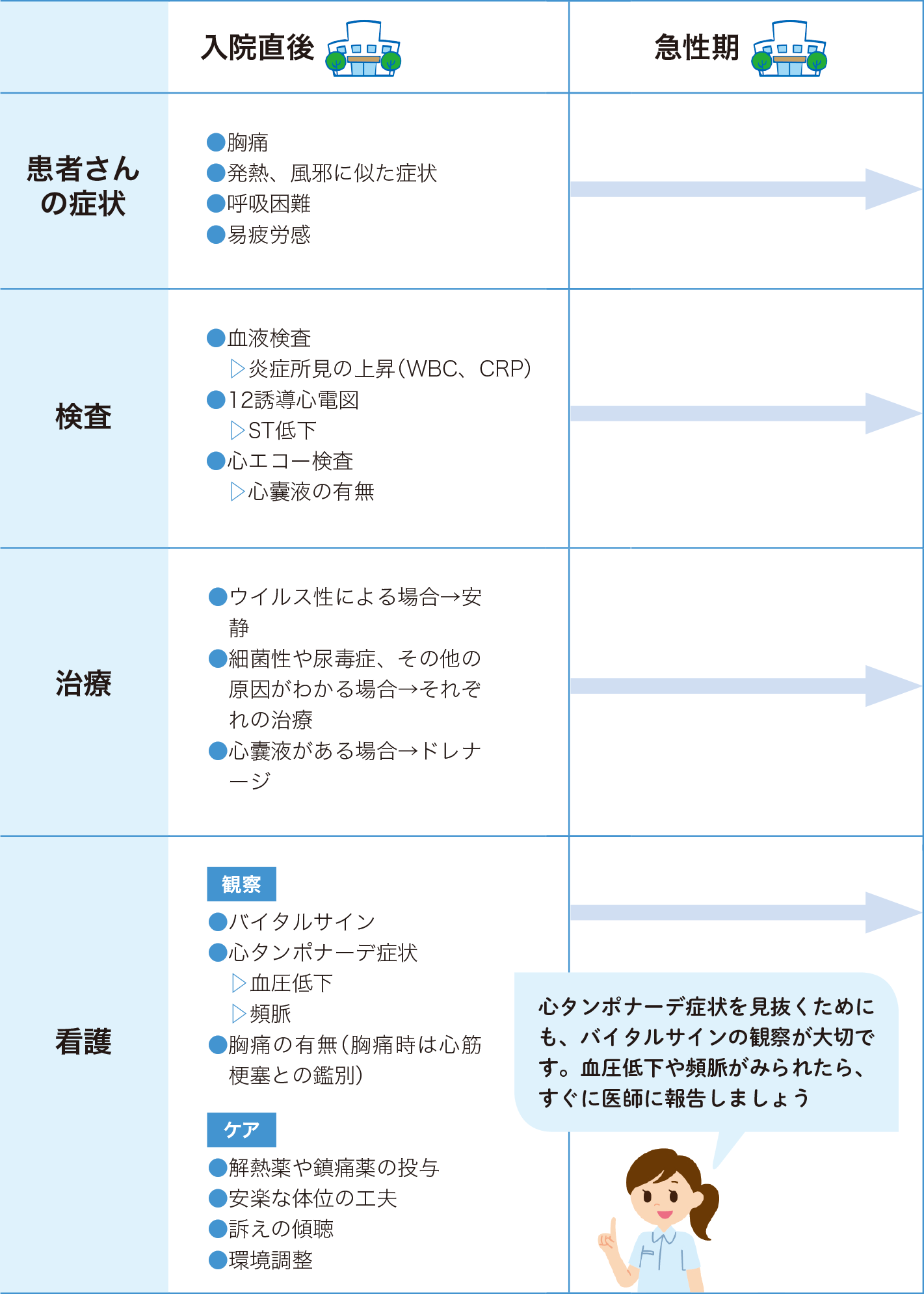 急性心膜炎の看護 入院直後・急性期