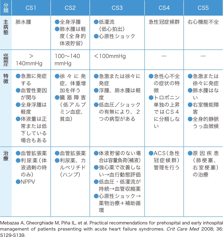 急性心不全の初期対応におけるクリニカルシナリオ(CS)分類とおもな治療