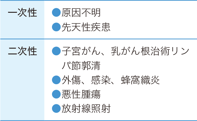 リンパ浮腫の分類