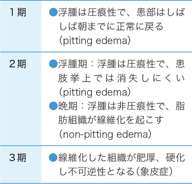 リンパ浮腫の症状の3段階