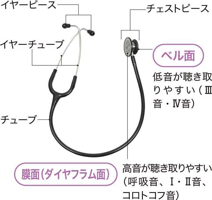 聴診器のしくみ