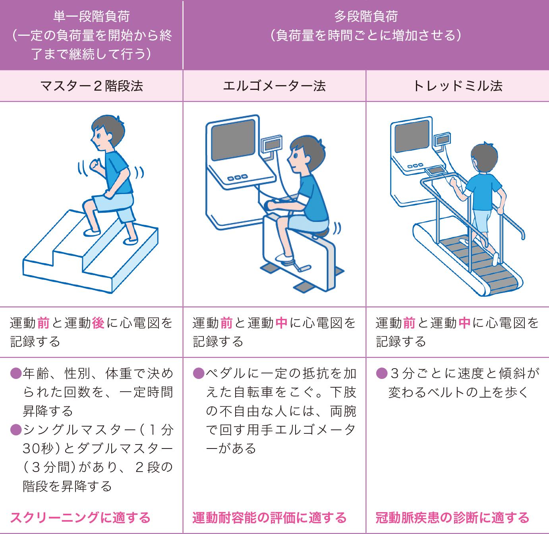 運動負荷の種類