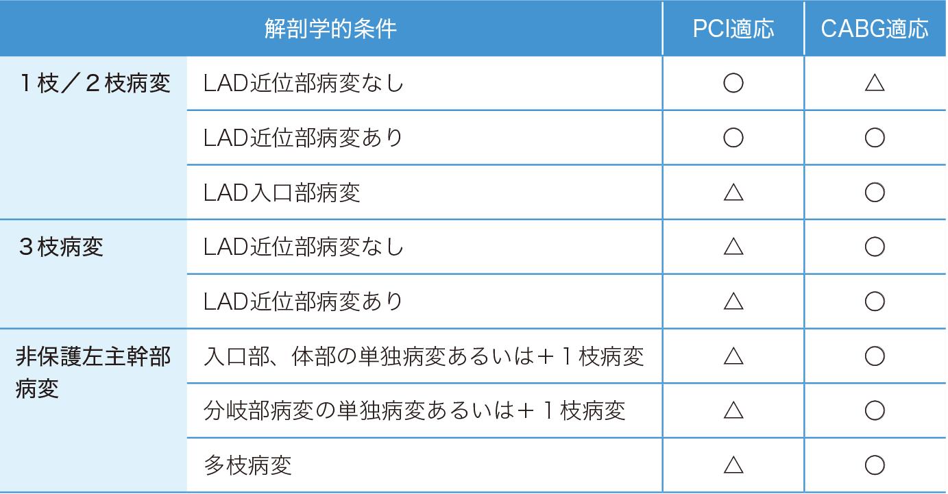 PCIとCABGの適応