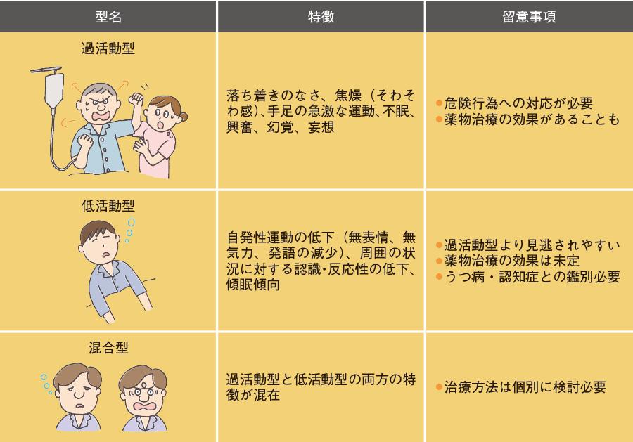 せん妄の3型