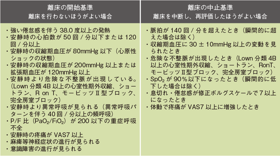 離床の開始基準と中止基準(日本離床研究会)