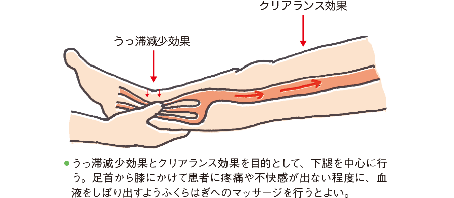 下腿マッサージの方法