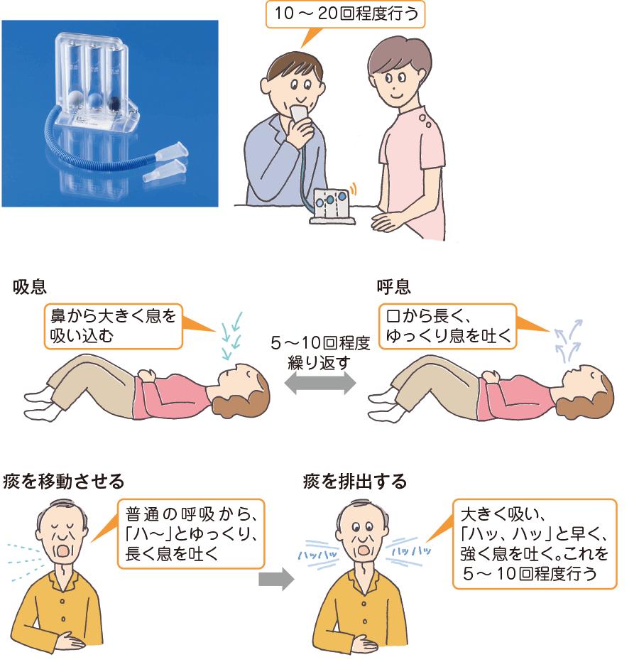 呼吸訓練の例