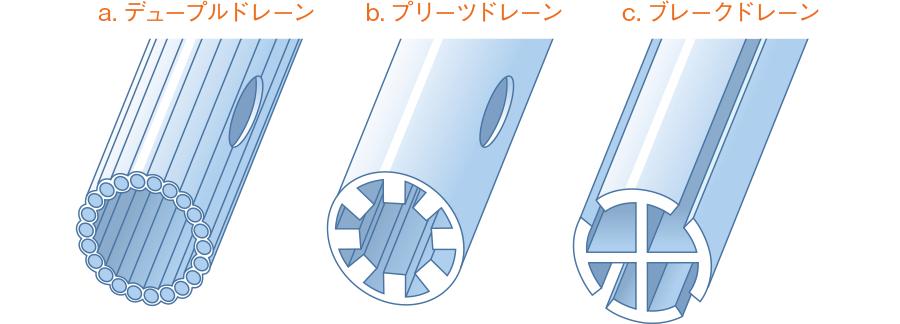 閉鎖式ドレーンの例