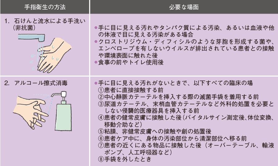 手指衛生の方法と、必要な場面