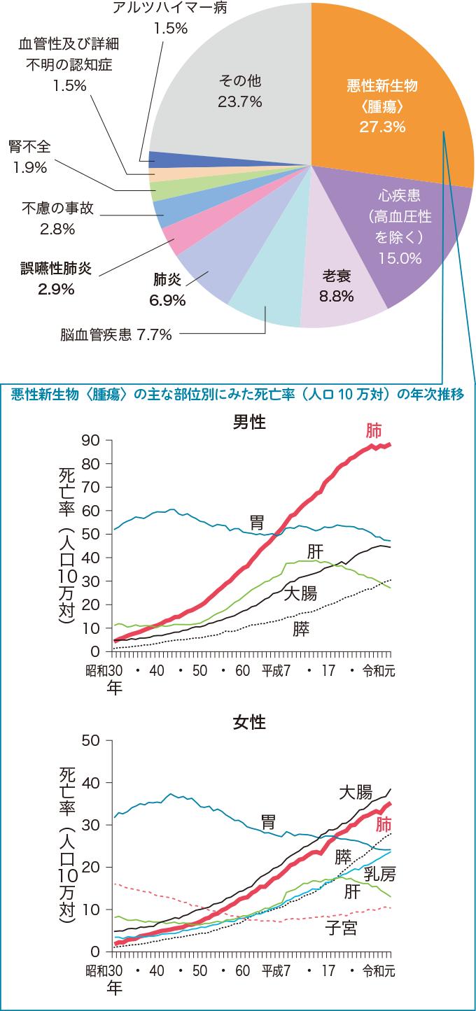 主な死因の構成割合(令和元年)