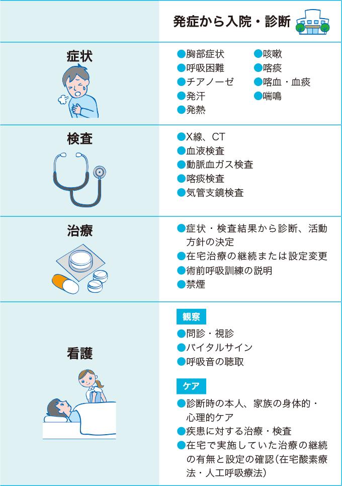 呼吸器疾患の経過(発症から入院・診断まで)