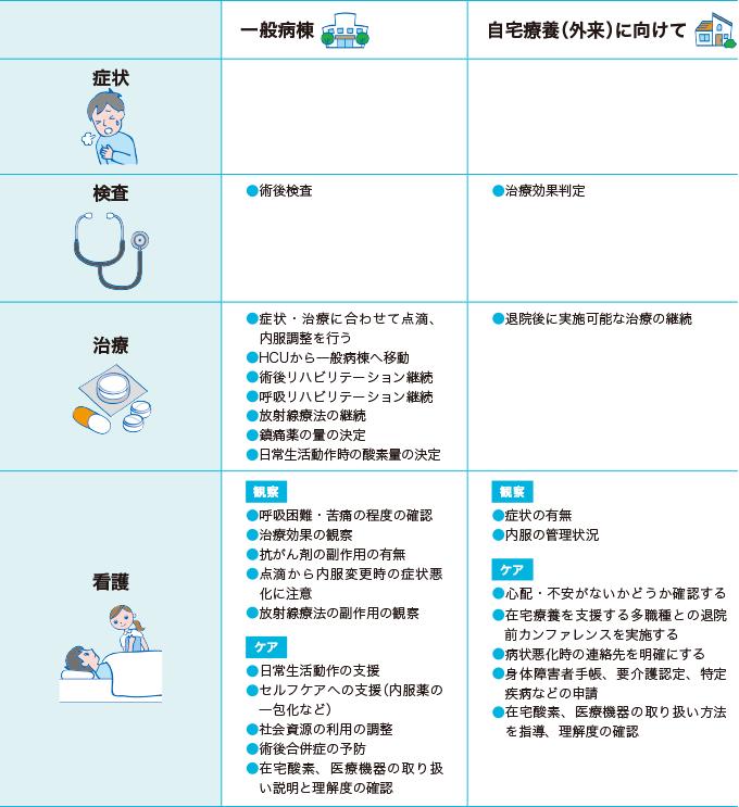 呼吸器疾患の経過(一般病棟・自宅療養(外来)に向けて)