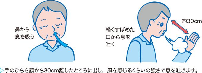 口すぼめ呼吸の方法