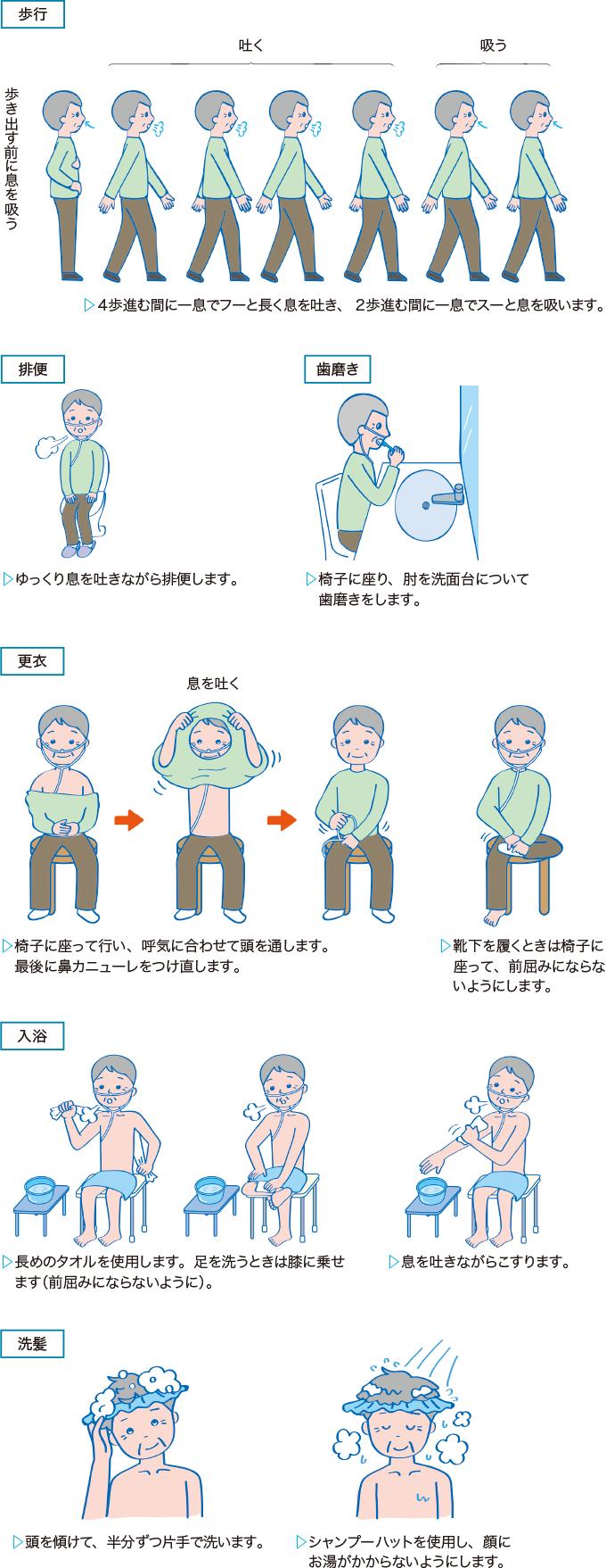 日常生活動作と呼吸の工夫