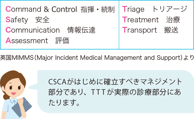 災害医療対応の原則(CSCATTT)