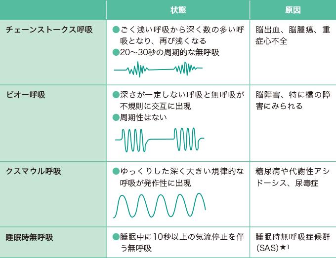 呼吸パターンの異常と原因
