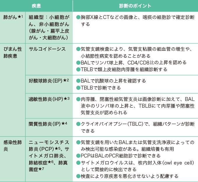 気管支鏡検査の評価項目