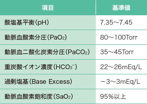 動脈血ガス検査の評価項目