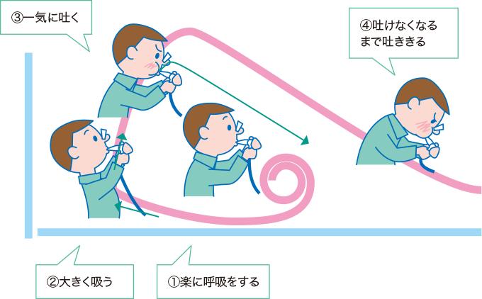努力肺活量(フローボリューム曲線)の測定