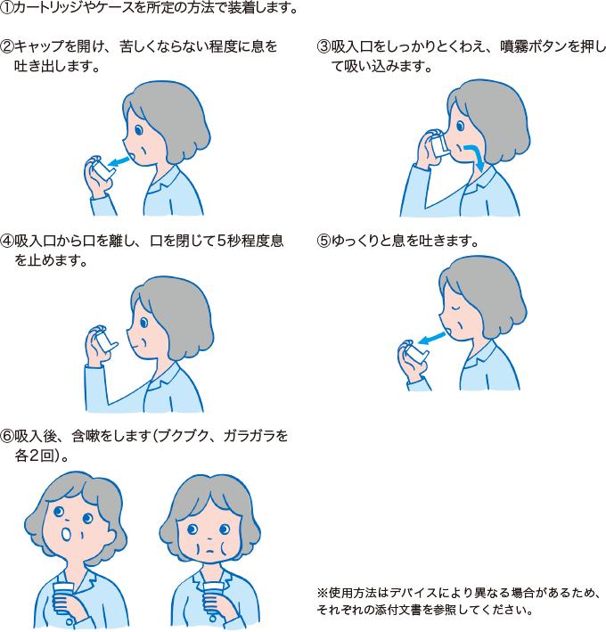 吸入薬の使用方法の例