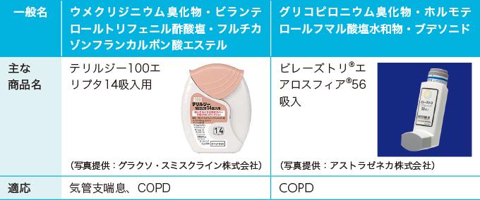 LAMA・LABA・ステロイド配合剤