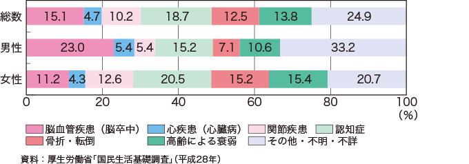 図2:65 歳以上の要介護者等の性別にみた介護が必要となった主な原因