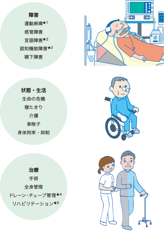 図4脳神経疾患の患者イメージ