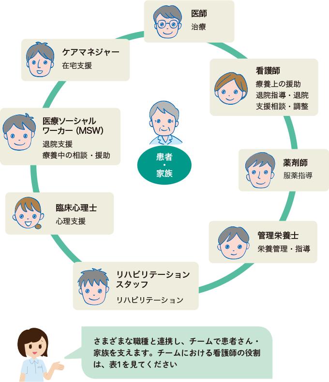 図5:脳神経疾患の患者さん・家族を支えるチーム