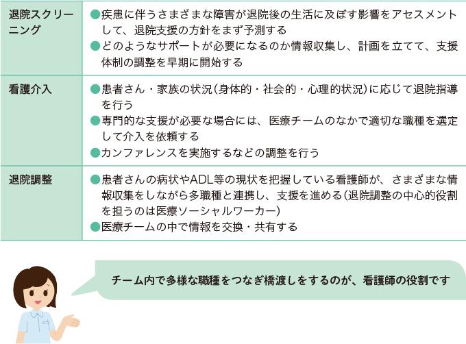 表1:チーム医療における看護師の役割