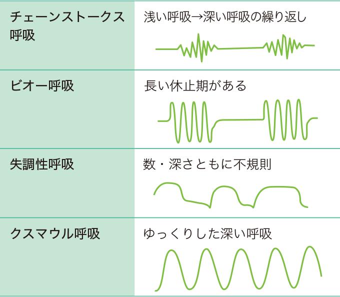表3 呼吸パターンの異常