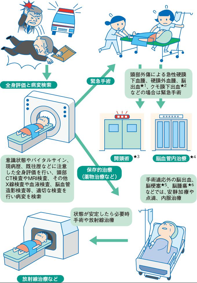 図1:脳神経疾患の検査・初期治療のイメージ