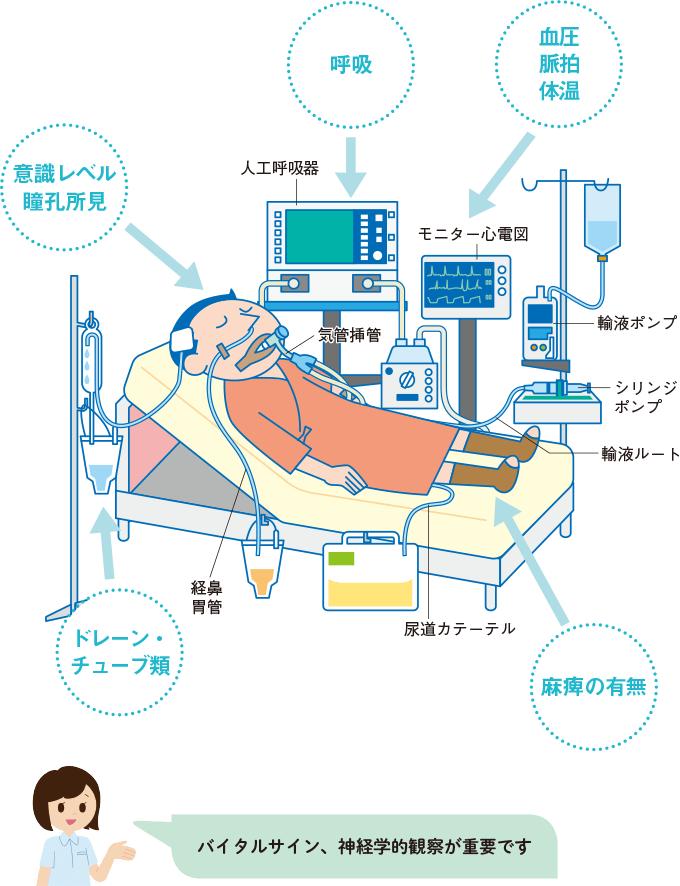 図2:脳神経疾患の術後管理のイメージ