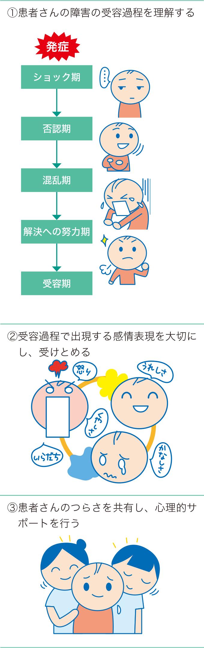 図6:障害の受容過程と看護のポイント