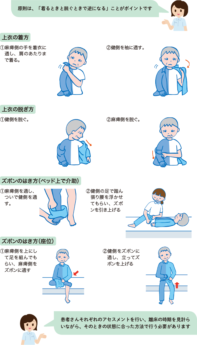 図4片麻痺のある患者さんの更衣の方法
