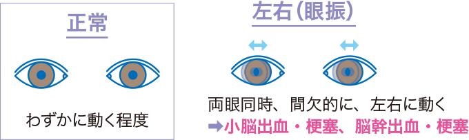 図7眼球の動きのみかた