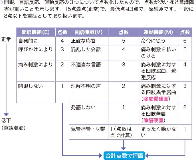 表2GCS