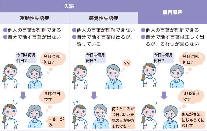 表3失語と構音障害
