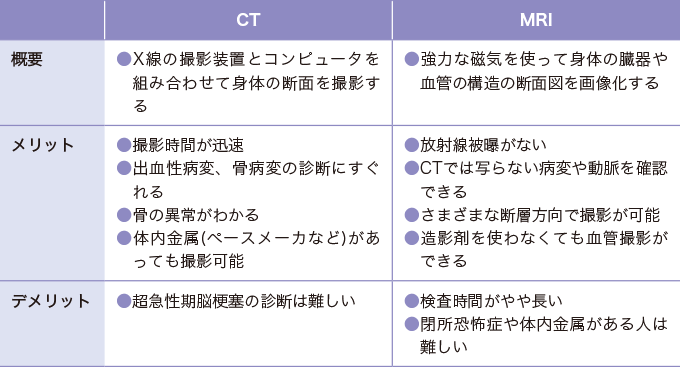 表1CTとMRIの比較