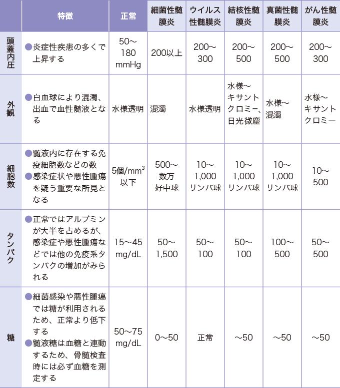 表2脳脊髄液検査の検査項目
