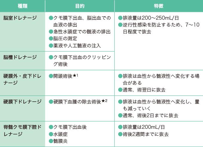表1ドレナージの種類と目的・特徴