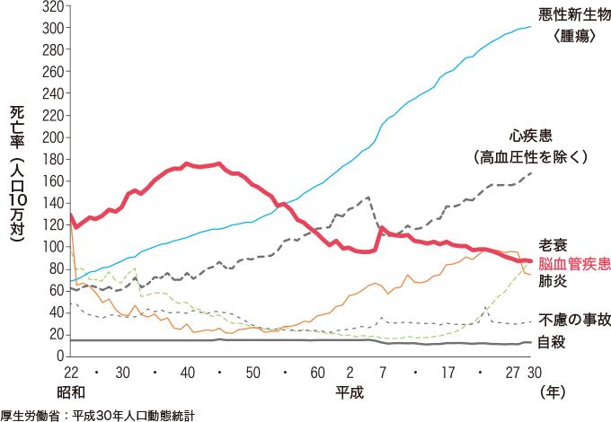 図3主な死因別にみた死亡率の年次推移(人口10万対)