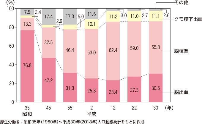 図 4脳卒中死亡の内訳の変化