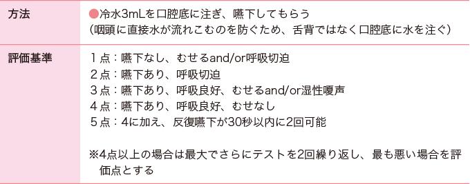 表4改訂水飲みテスト(MWST)