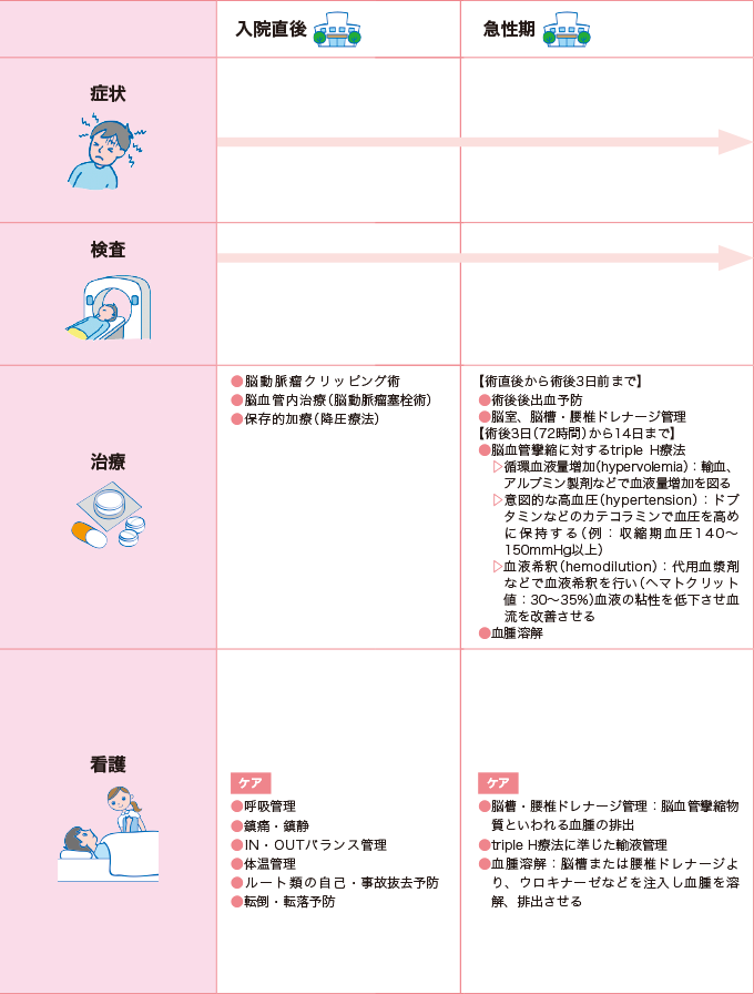 表4-2クモ膜下出血の看護の経過 入院直後、急性期