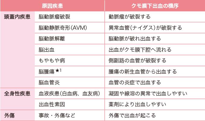 表1クモ膜下出血の原因疾患