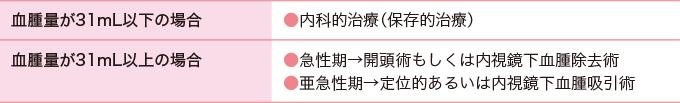 表2被殻出血の治療