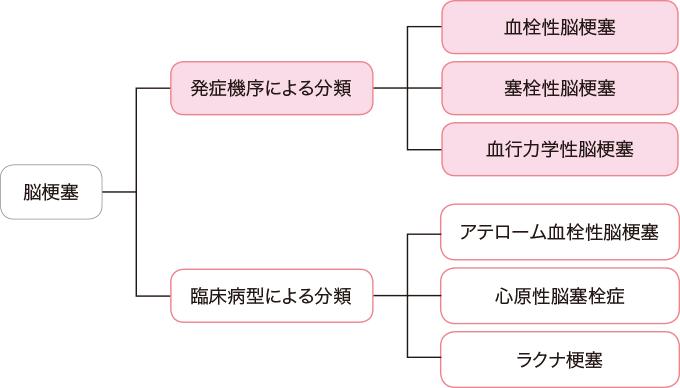 図1脳梗塞の分類
